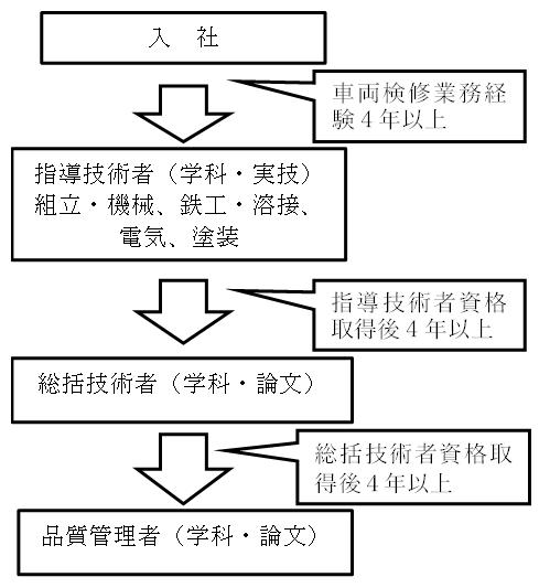 車両関係工事施行技術者資格認定制度 JRMA 一般社団法人 日本鉄道車両 ...